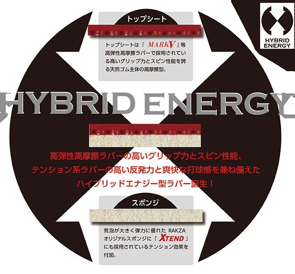 Hybrid Energy1