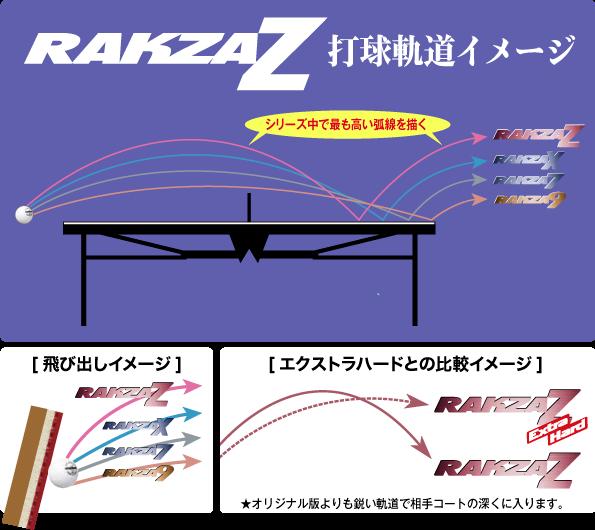ラクザシリーズ比較図