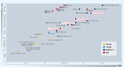リーンフォースシリーズ性能表