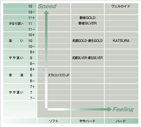 日本式ペンホルダー特性